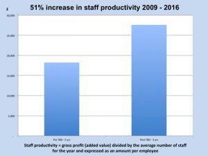 Hoshin Kanri helps improve productivity