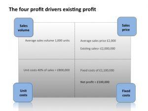 4 profit drivers