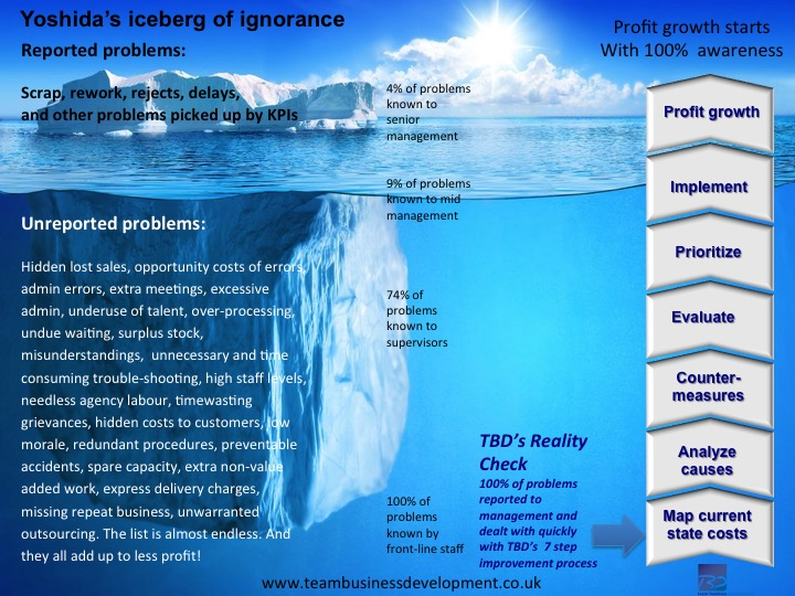 Reality check overcomes iceberg of ignorance